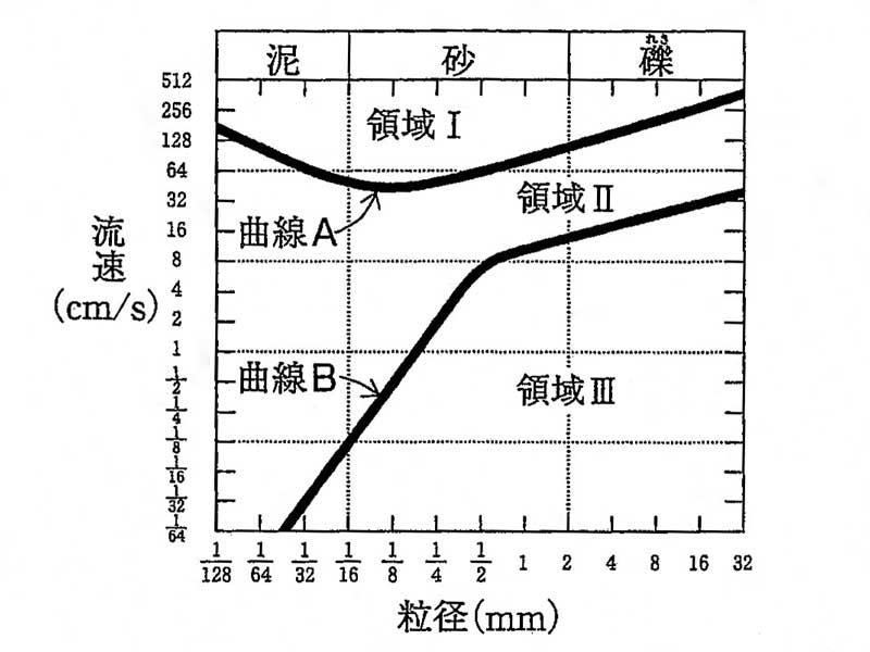 板村地質研究所|堆積作用と変成岩(1)――堆積物の粒径と流速の関係